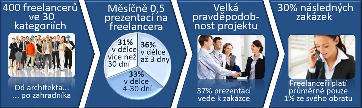 userstat-cz